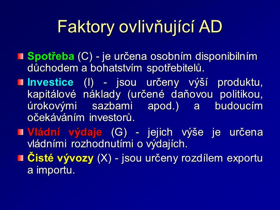 Faktory ovlivňující AD
