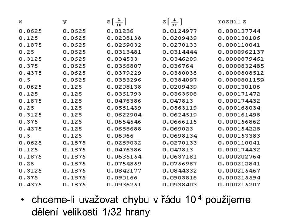 chceme-li uvažovat chybu v řádu 10-4 použijeme dělení velikosti 1/32 hrany