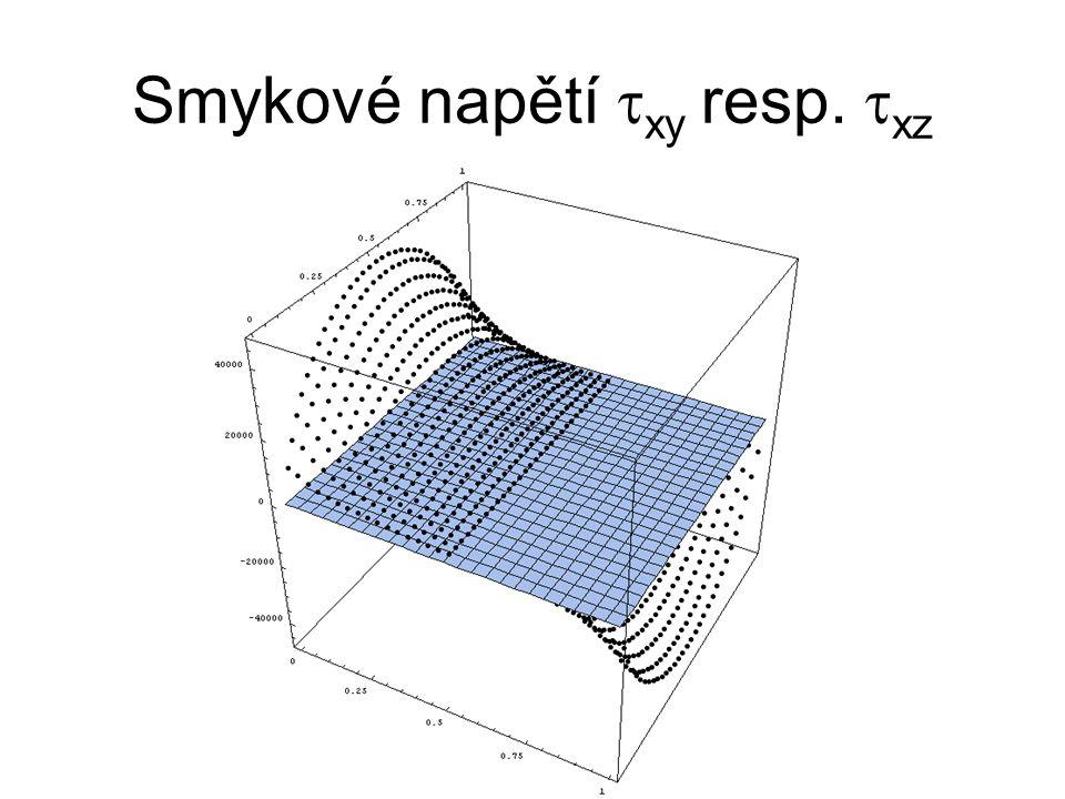 Smykové napětí txy resp. txz