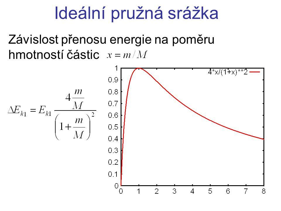 Ideální pružná srážka Závislost přenosu energie na poměru hmotností částic
