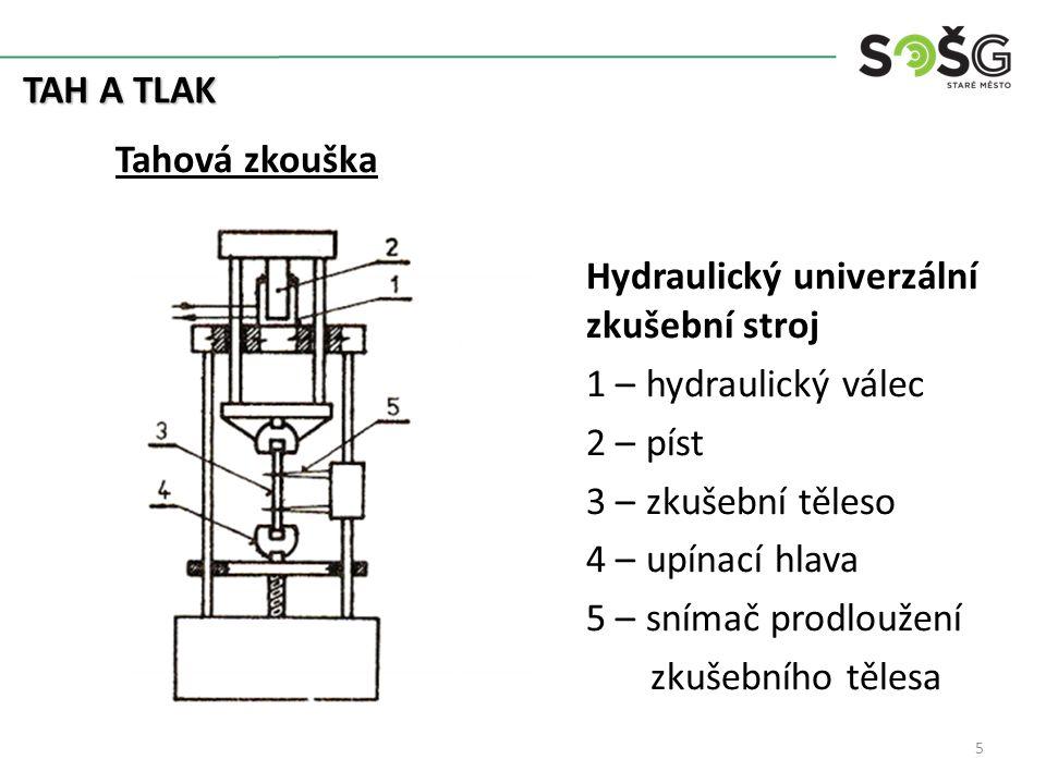 Hydraulický univerzální zkušební stroj 1 – hydraulický válec 2 – píst