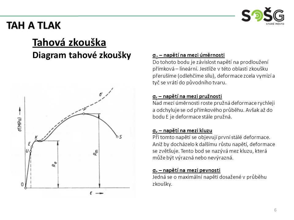 TAH A TLAK Tahová zkouška Diagram tahové zkoušky