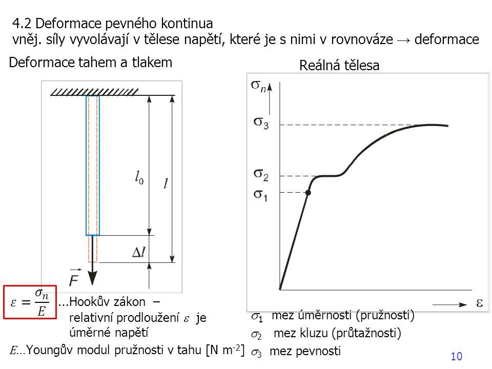 …Hookův zákon – relativní prodloužení e je úměrné napětí Reálná tělesa