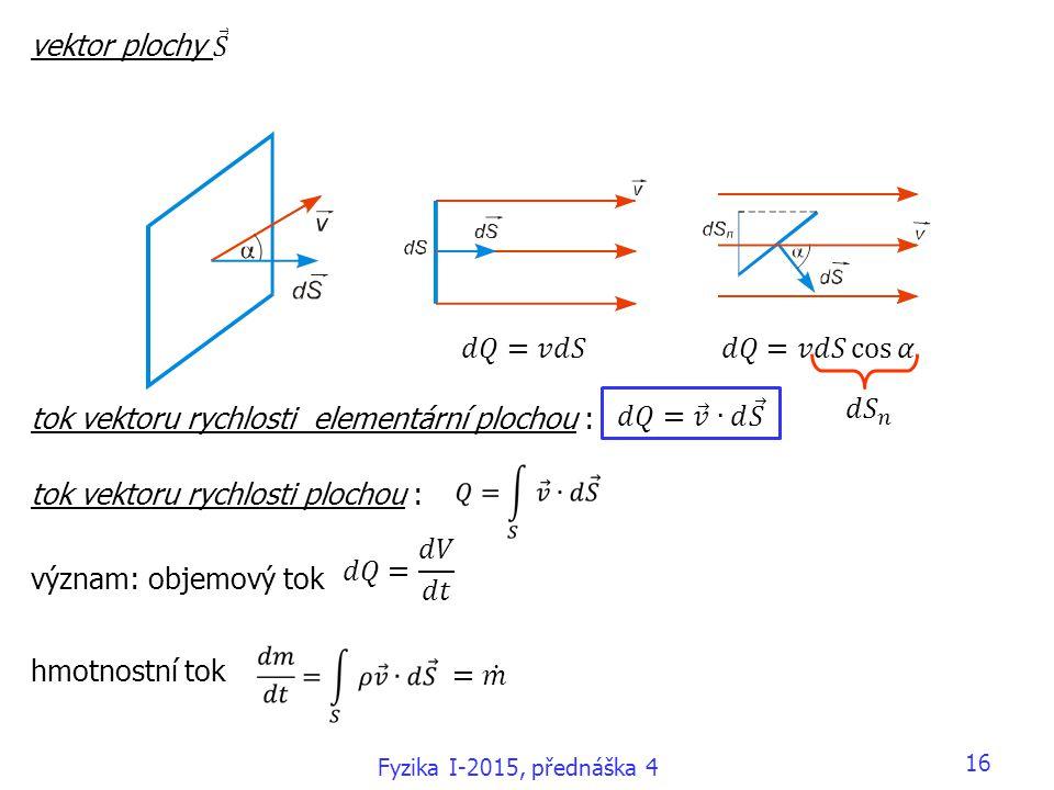tok vektoru rychlosti elementární plochou :