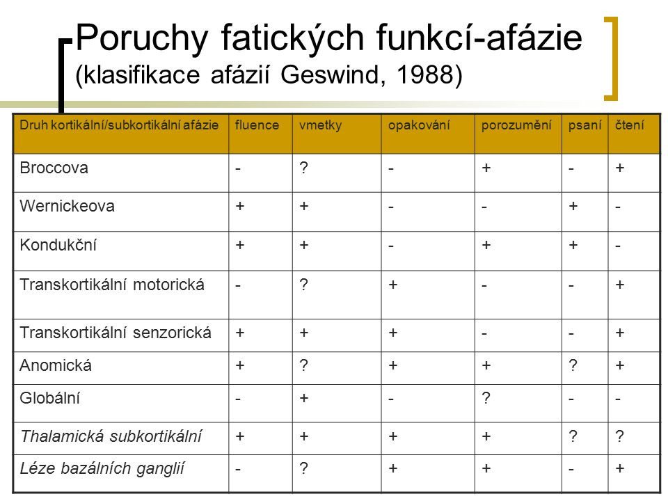 Poruchy fatických funkcí-afázie (klasifikace afázií Geswind, 1988)