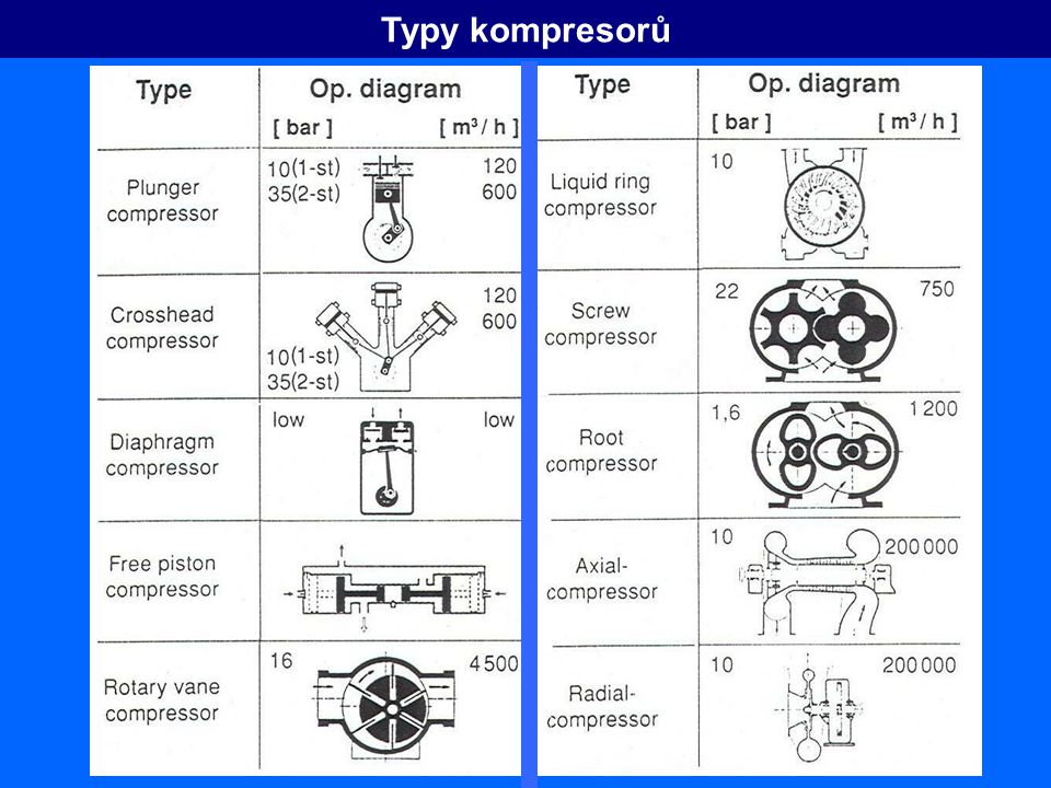 Typy kompresorů