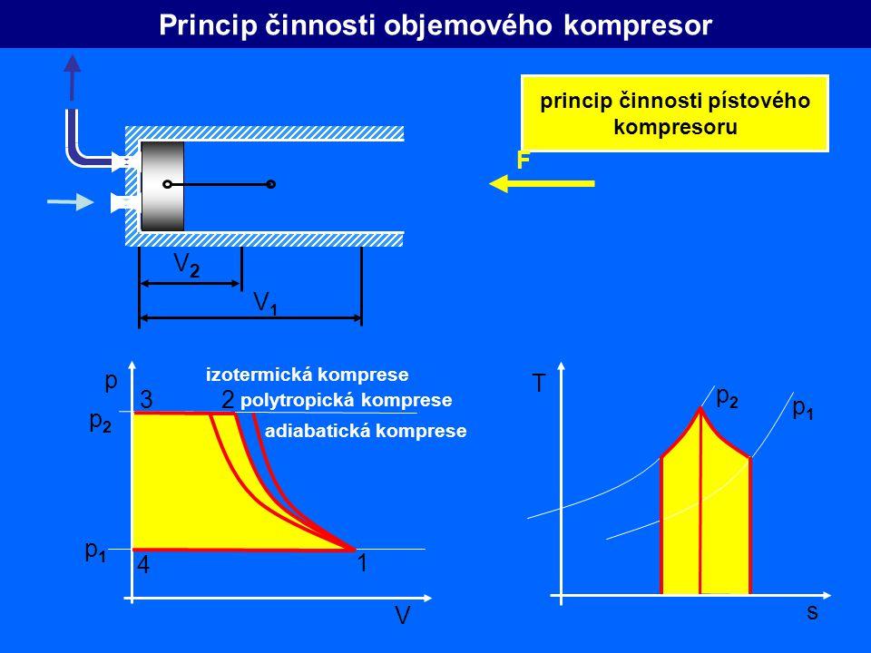 Princip činnosti objemového kompresor