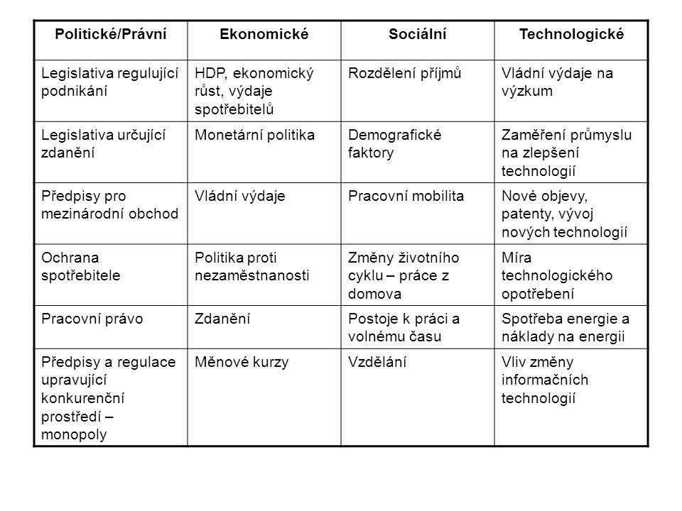 Politické/Právní Ekonomické. Sociální. Technologické. Legislativa regulující podnikání. HDP, ekonomický růst, výdaje spotřebitelů.