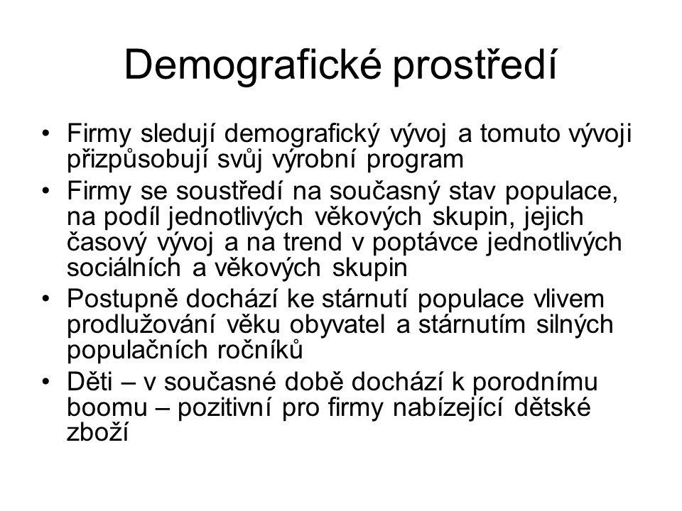 Demografické prostředí