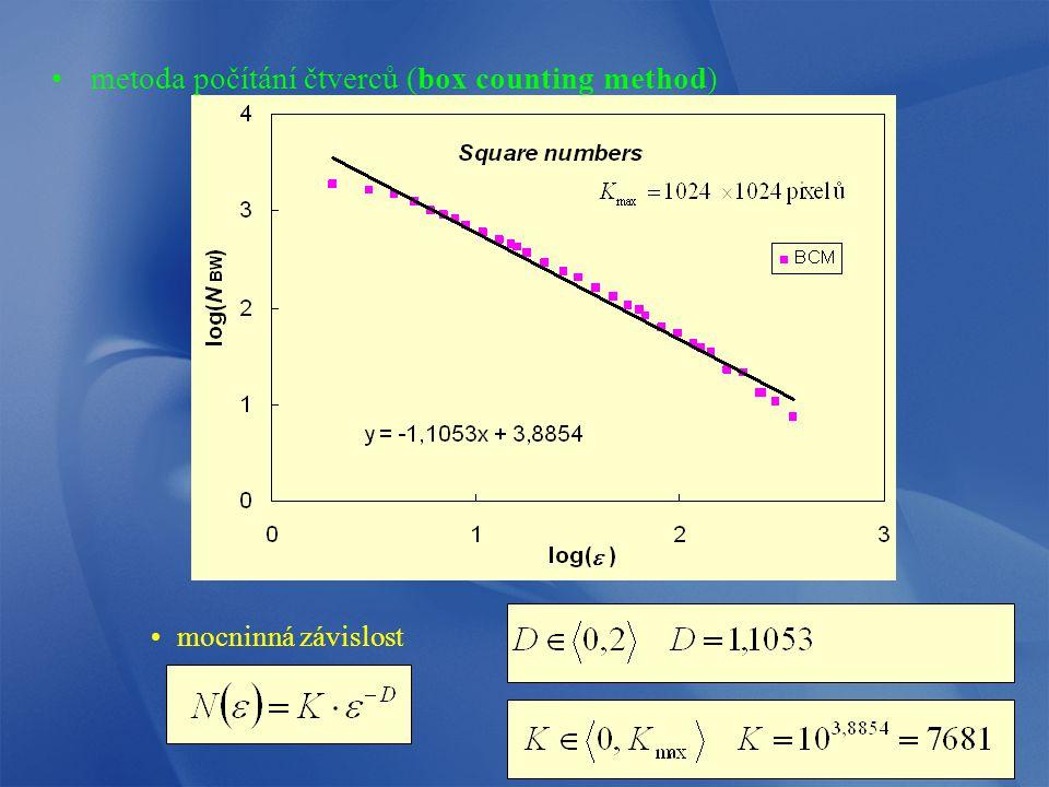 metoda počítání čtverců (box counting method)