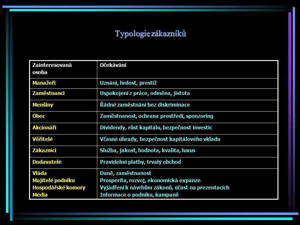 Typologie zákazníků Zainteresovaná osoba Očekávání Manažeři