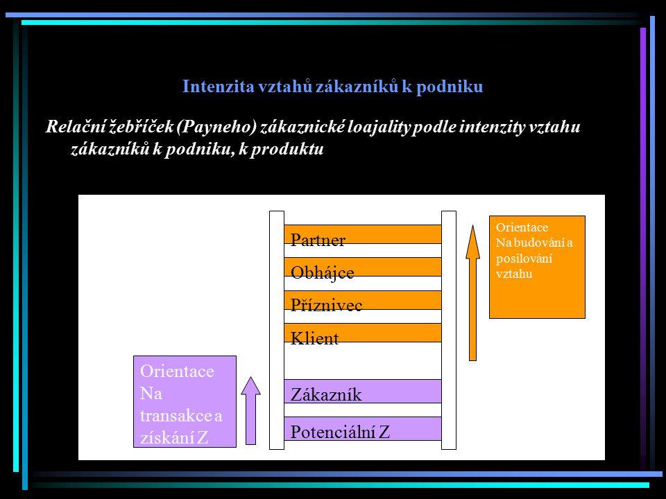 Intenzita vztahů zákazníků k podniku