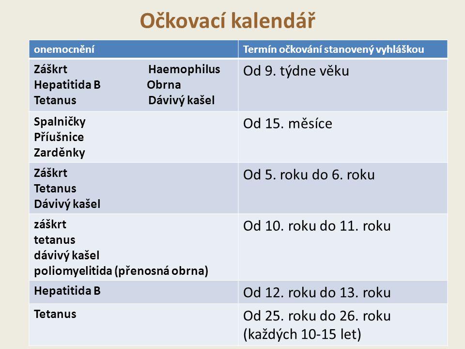 Očkovací kalendář Od 9. týdne věku Od 15. měsíce Od 5. roku do 6. roku