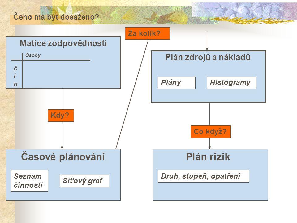 Časové plánování Plán rizik