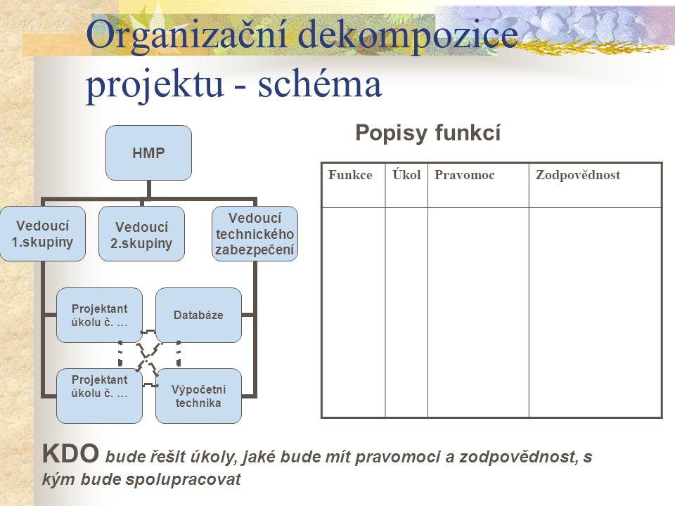 Organizační dekompozice projektu - schéma