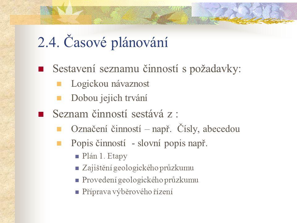 2.4. Časové plánování Sestavení seznamu činností s požadavky: