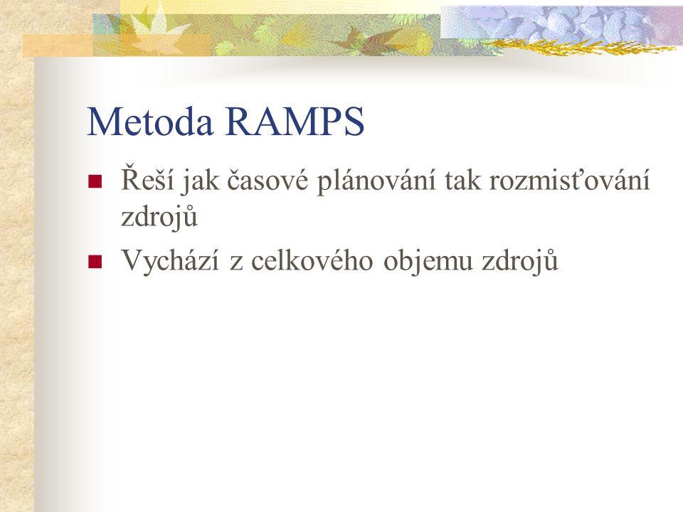 Metoda RAMPS Řeší jak časové plánování tak rozmisťování zdrojů