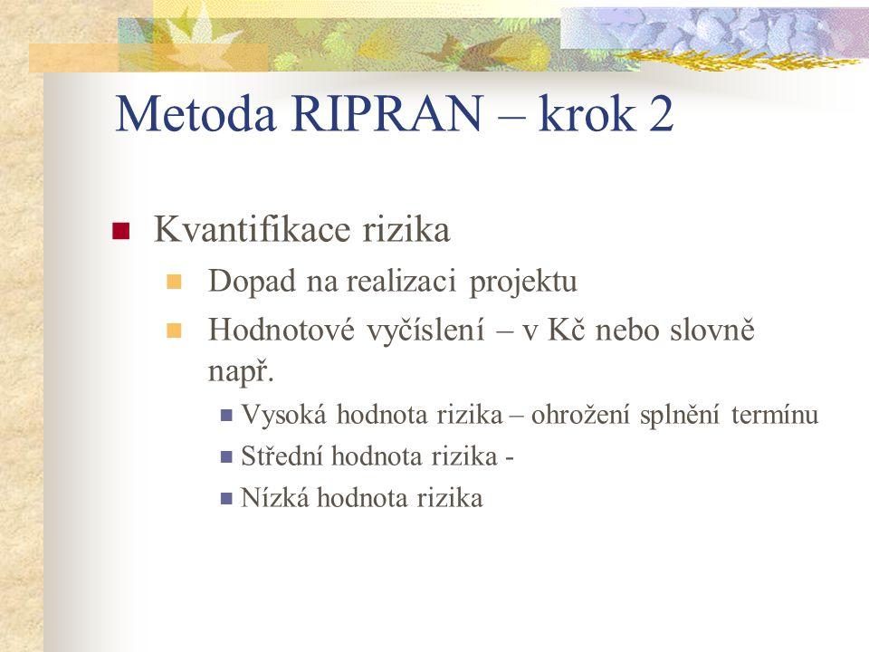 Metoda RIPRAN – krok 2 Kvantifikace rizika Dopad na realizaci projektu