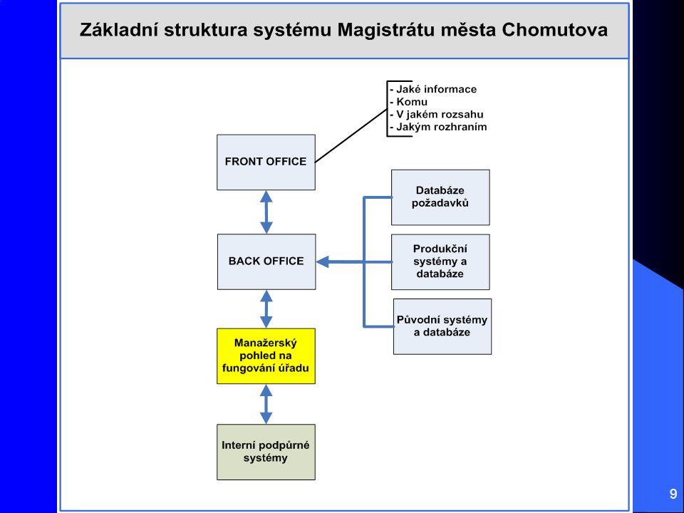 R. Klatovský, P. Konopa (COM4): eChomutovsko 2010; Konference MEPCO 25