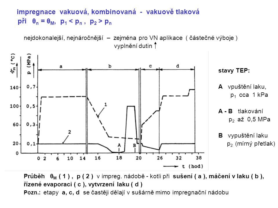 při θn = θM, p1 < pn , p2 > pn