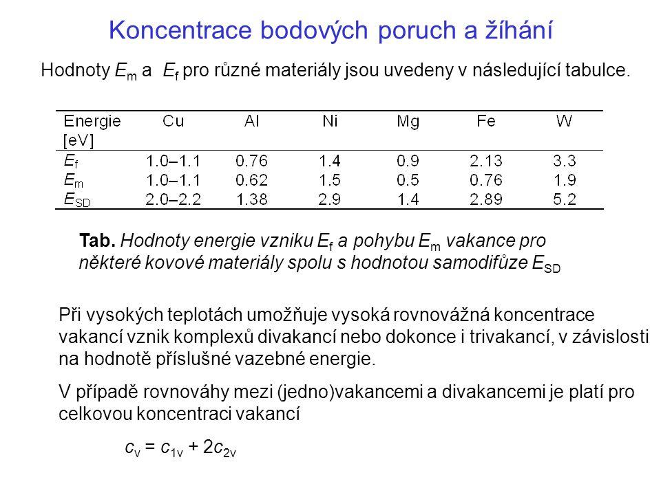 Koncentrace bodových poruch a žíhání