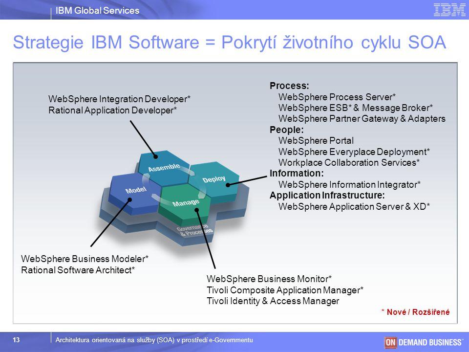 Strategie IBM Software = Pokrytí životního cyklu SOA