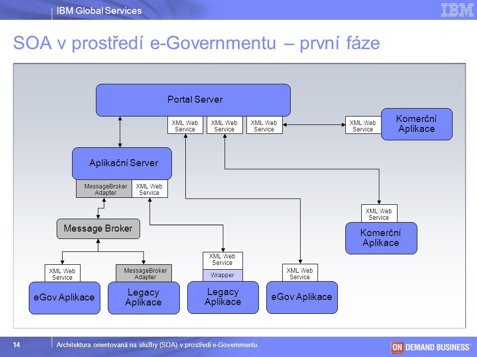 SOA v prostředí e-Governmentu – první fáze