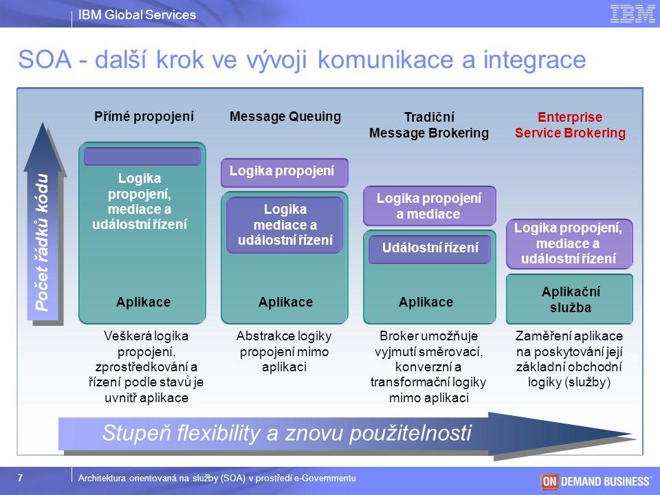 SOA - další krok ve vývoji komunikace a integrace