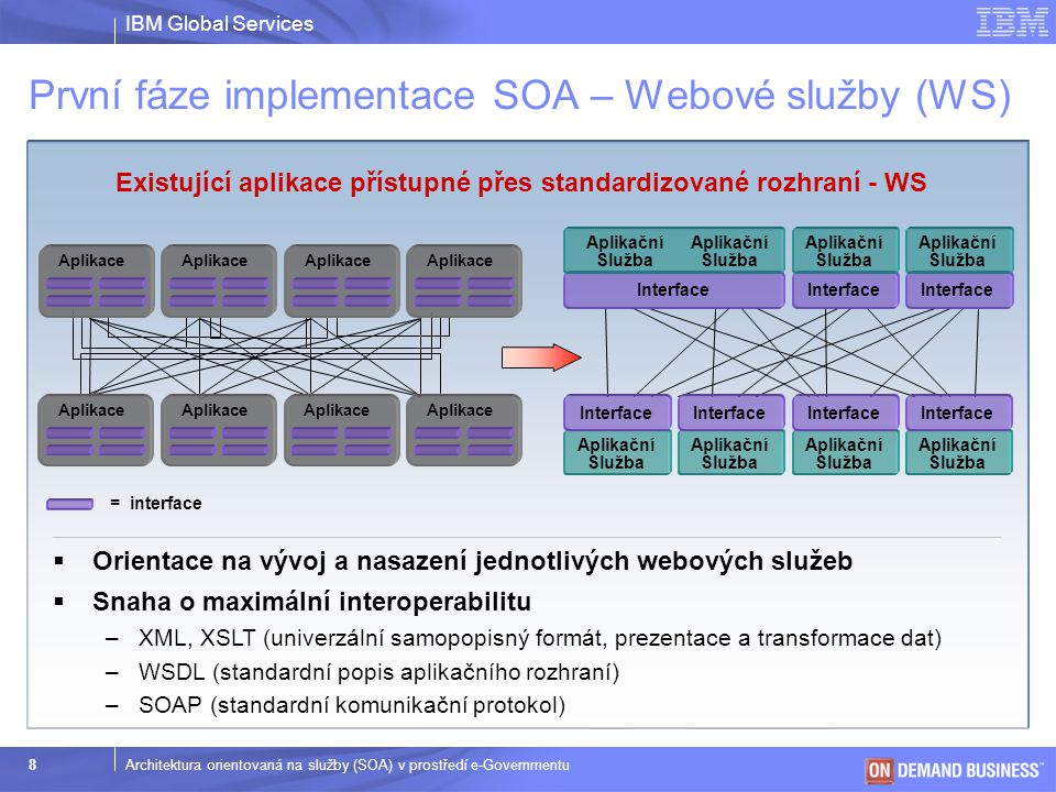 První fáze implementace SOA – Webové služby (WS)