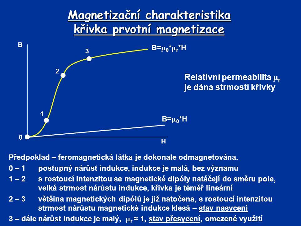 Magnetizační charakteristika křivka prvotní magnetizace