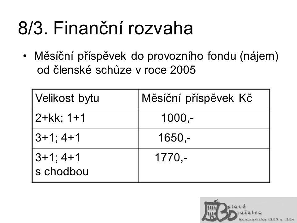 8/3. Finanční rozvaha Měsíční příspěvek do provozního fondu (nájem) od členské schůze v roce 2005.