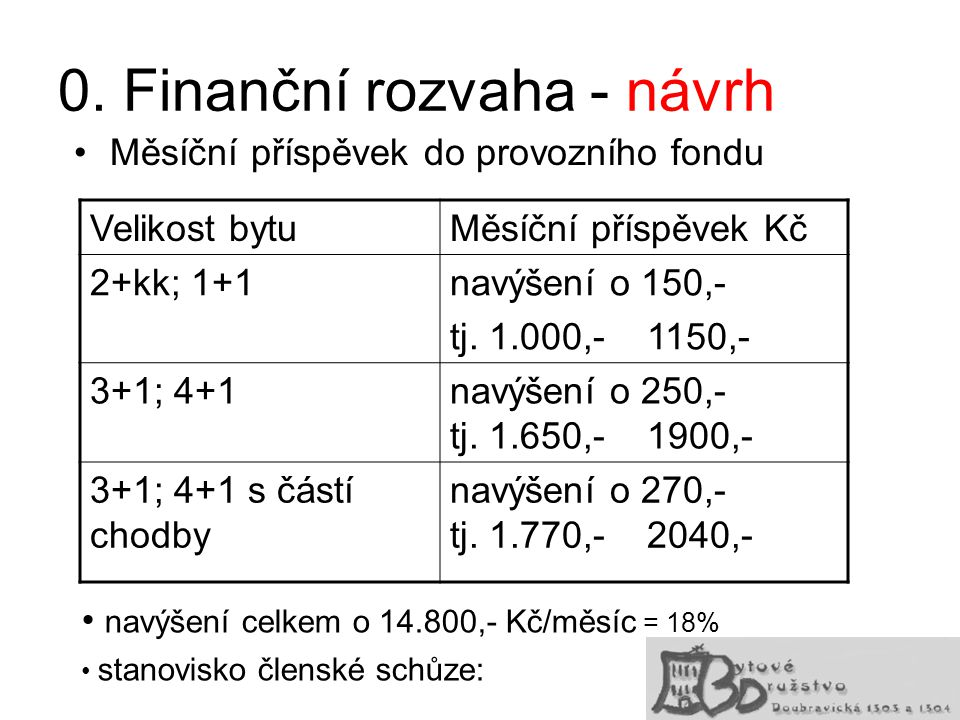 0. Finanční rozvaha - návrh