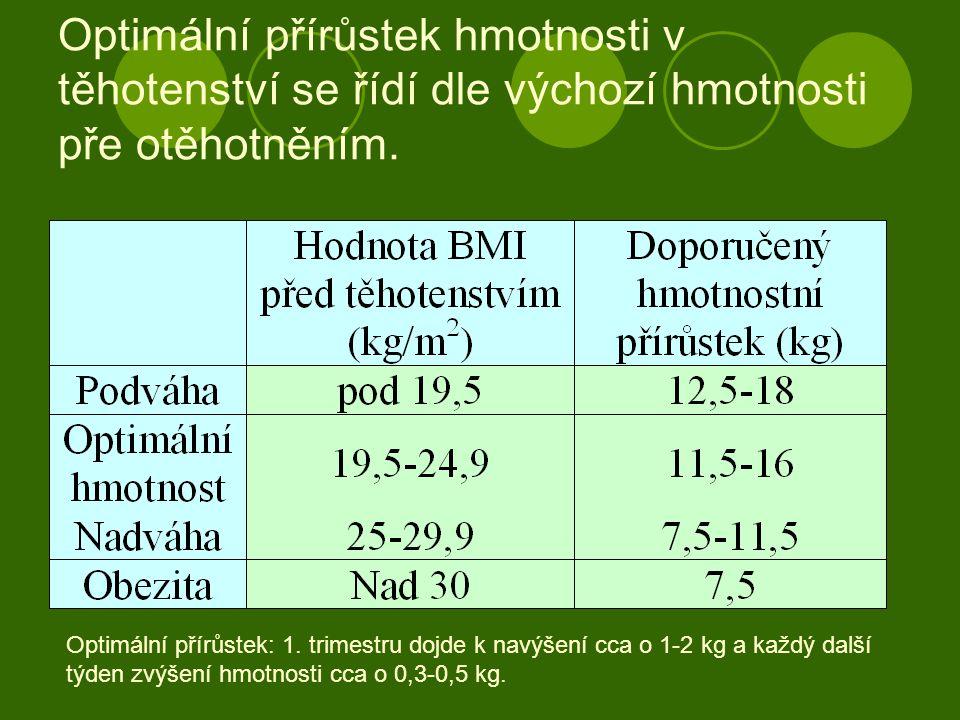 Optimální přírůstek hmotnosti v těhotenství se řídí dle výchozí hmotnosti pře otěhotněním.
