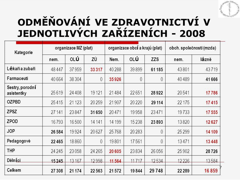 ODMĚŇOVÁNÍ VE ZDRAVOTNICTVÍ V JEDNOTLIVÝCH ZAŘÍZENÍCH - 2008
