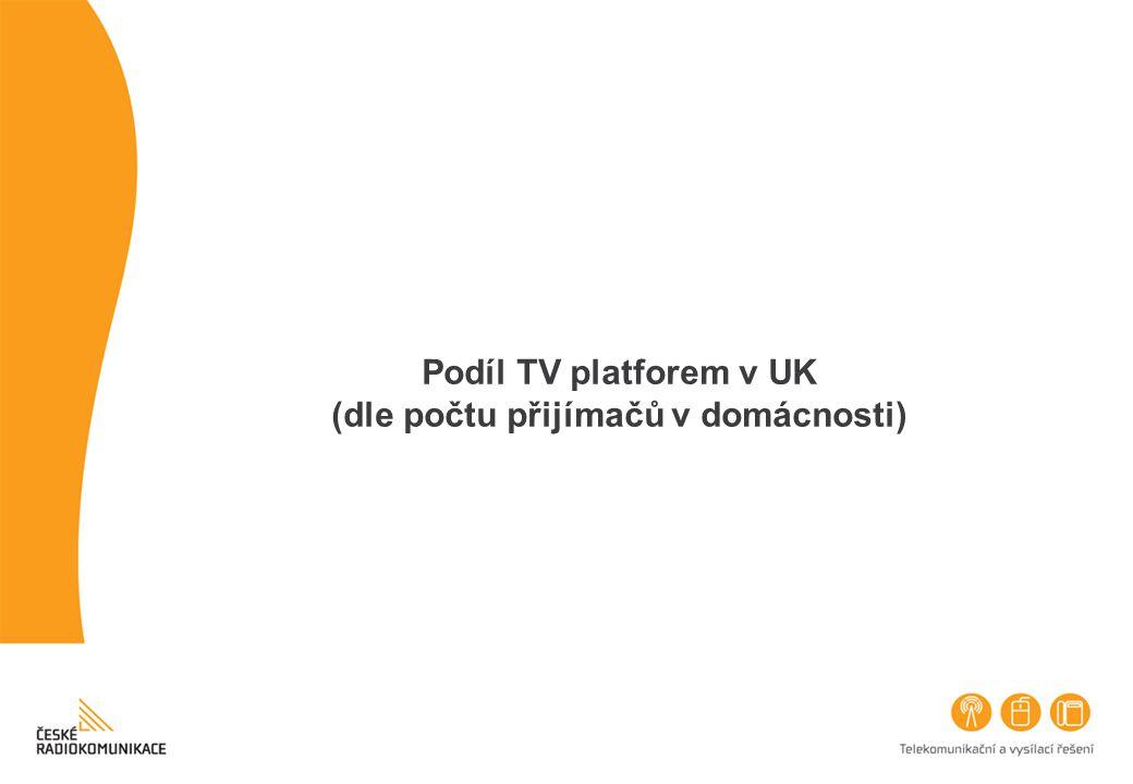 Podíl TV platforem v UK (dle počtu přijímačů v domácnosti)