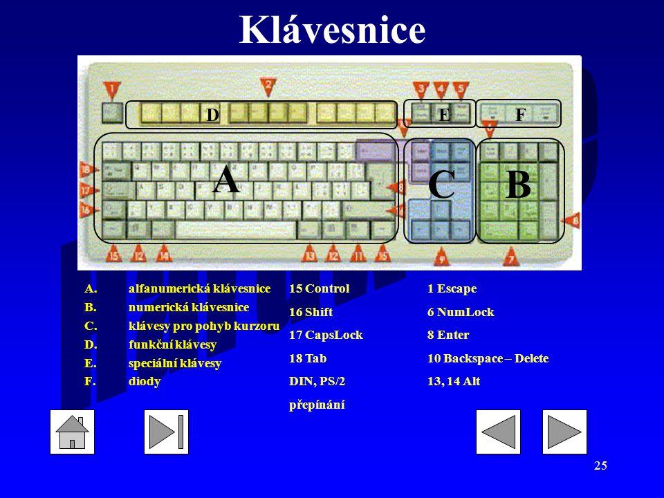 Klávesnice C A B D E F alfanumerická klávesnice numerická klávesnice