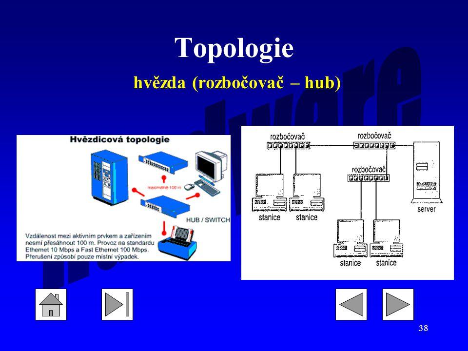 Topologie hvězda (rozbočovač – hub)