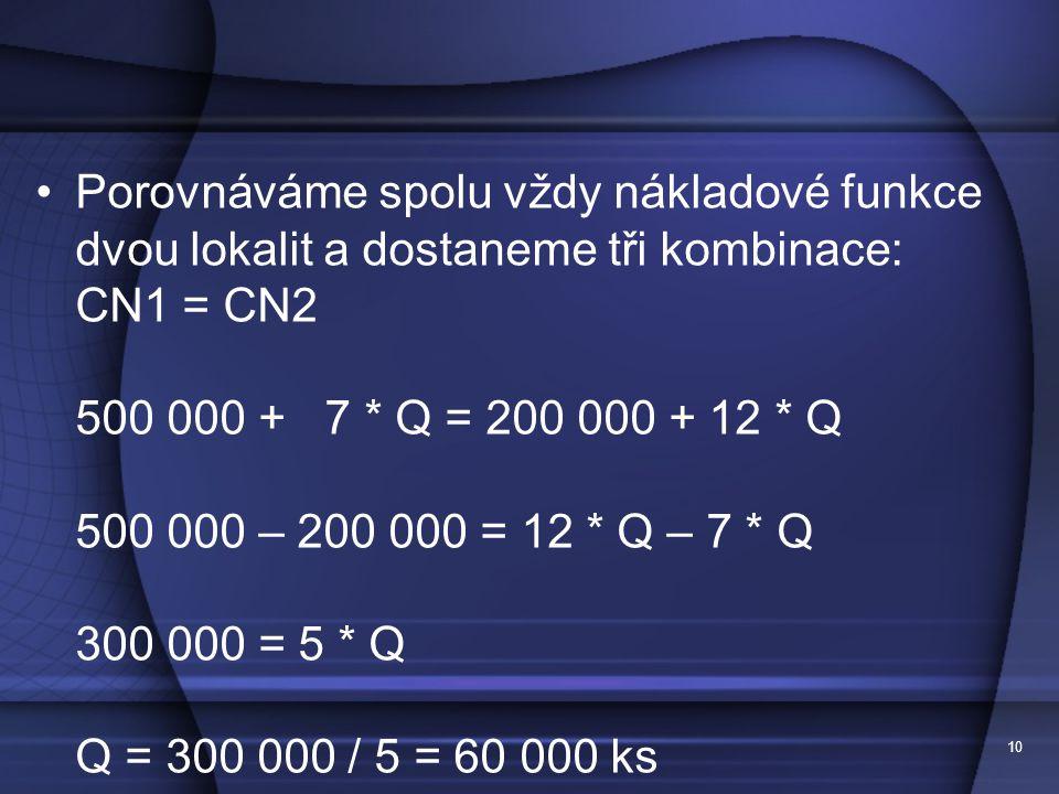 Porovnáváme spolu vždy nákladové funkce dvou lokalit a dostaneme tři kombinace: CN1 = CN2 500 000 + 7 * Q = 200 000 + 12 * Q 500 000 – 200 000 = 12 * Q – 7 * Q 300 000 = 5 * Q Q = 300 000 / 5 = 60 000 ks