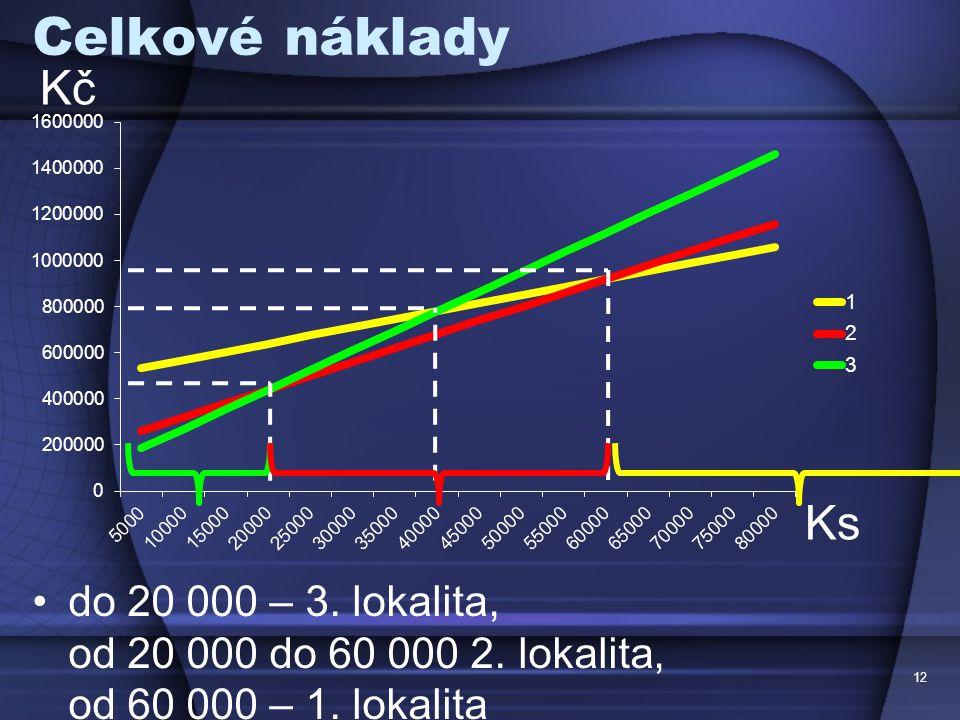 Celkové náklady Kč. Ks. do 20 000 – 3. lokalita, od 20 000 do 60 000 2.