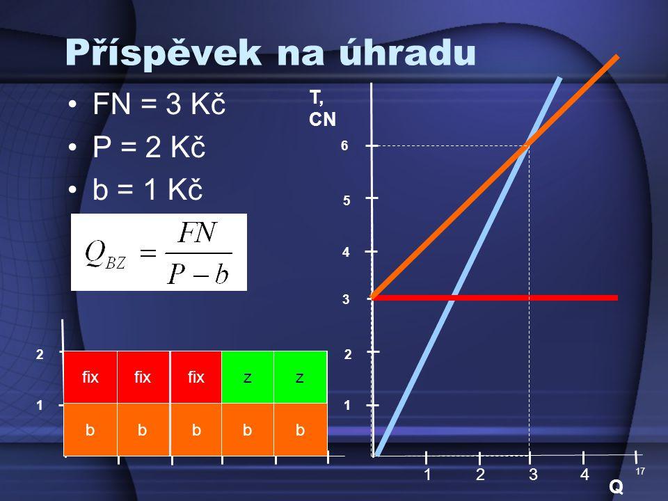 Příspěvek na úhradu FN = 3 Kč P = 2 Kč b = 1 Kč T, CN Q fix P fix P P