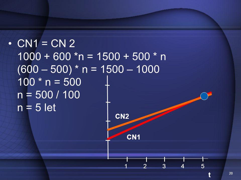 CN1 = CN 2 1000 + 600 *n = 1500 + 500 * n (600 – 500) * n = 1500 – 1000 100 * n = 500 n = 500 / 100 n = 5 let