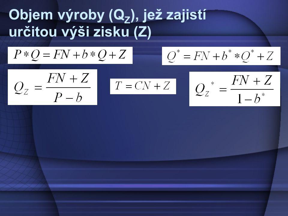 Objem výroby (QZ), jež zajistí určitou výši zisku (Z)