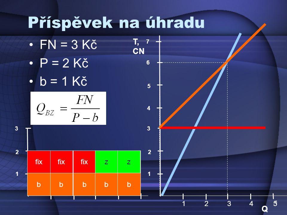 Příspěvek na úhradu FN = 3 Kč P = 2 Kč b = 1 Kč T, CN Q P fix fix P P