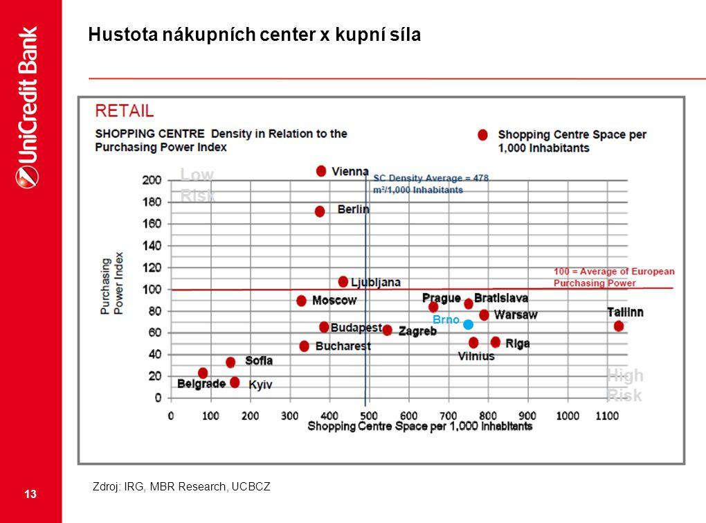 Hustota nákupních center x kupní síla