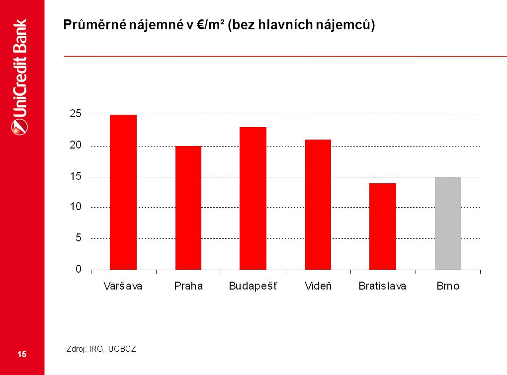 Průměrné nájemné v €/m² (bez hlavních nájemců)