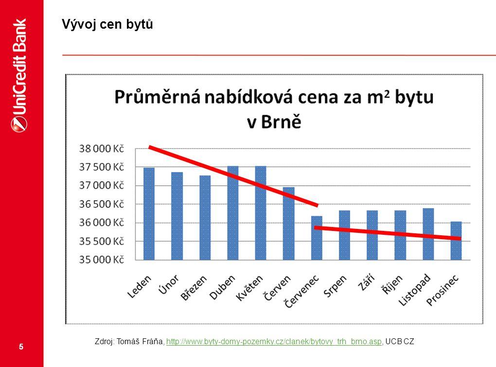 Vývoj cen bytů Zdroj: Tomáš Fráňa, http://www.byty-domy-pozemky.cz/clanek/bytovy_trh_brno.asp, UCB CZ.