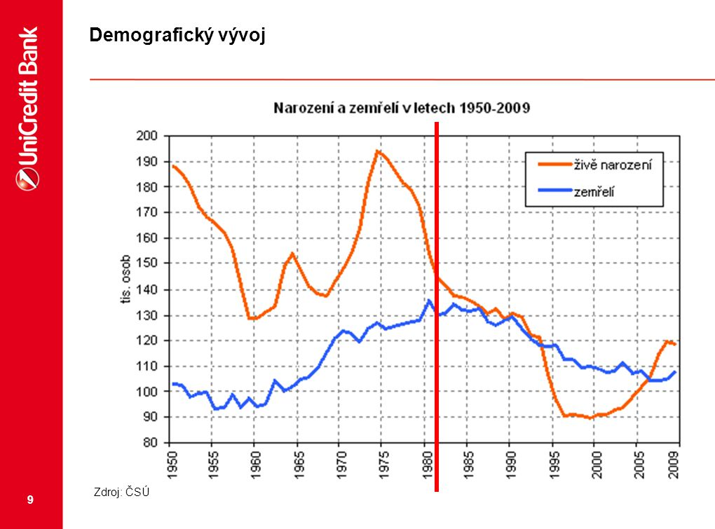 Demografický vývoj Zdroj: ČSÚ
