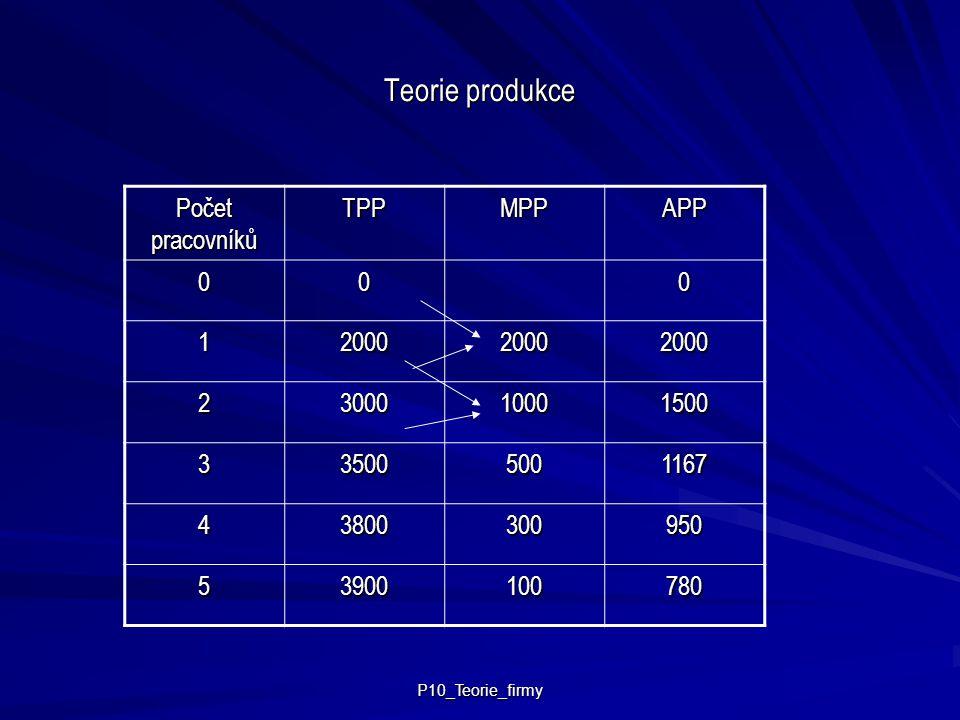 Teorie produkce Počet pracovníků TPP MPP APP 1 2000 2 3000 1000 1500 3