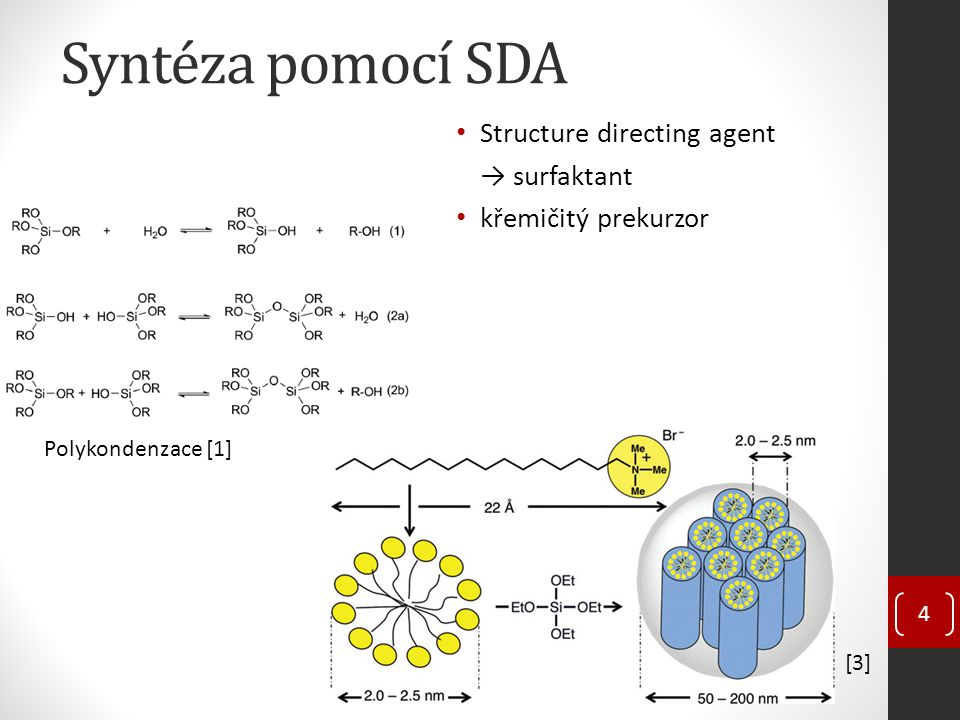 Syntéza pomocí SDA Structure directing agent → surfaktant