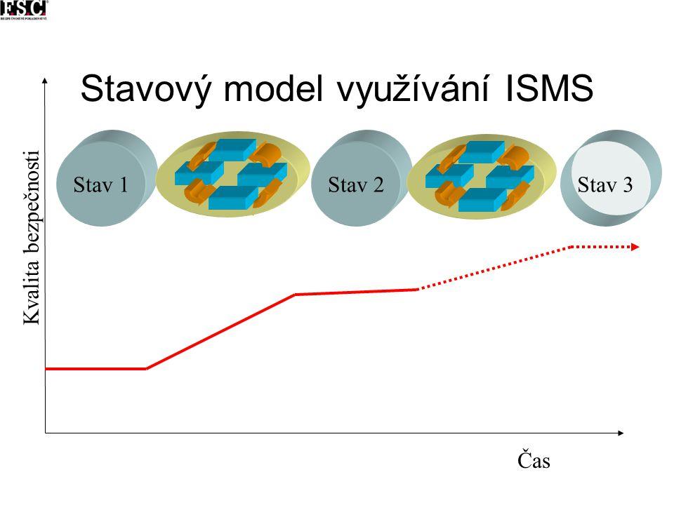 Stavový model využívání ISMS